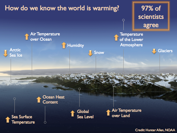 10 indicators world is warming (edited), noaa