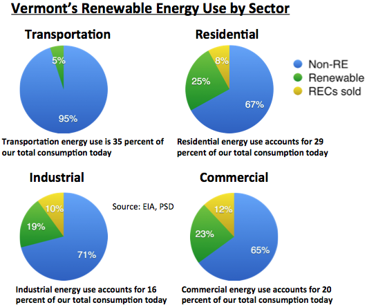 Vt's renewable energy use by sector w:title